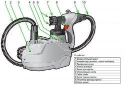 Основные элементы электрического краскопульта с мини-компрессором