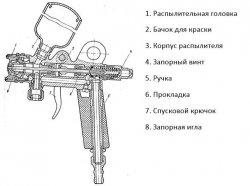 Основные элементы пневматического краскопульта