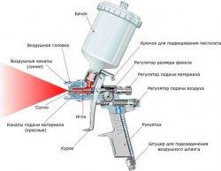 Схема движения воздуха и материала в пневматическом краскопульте