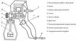 Схема электрокраскопульта плунжерного типа