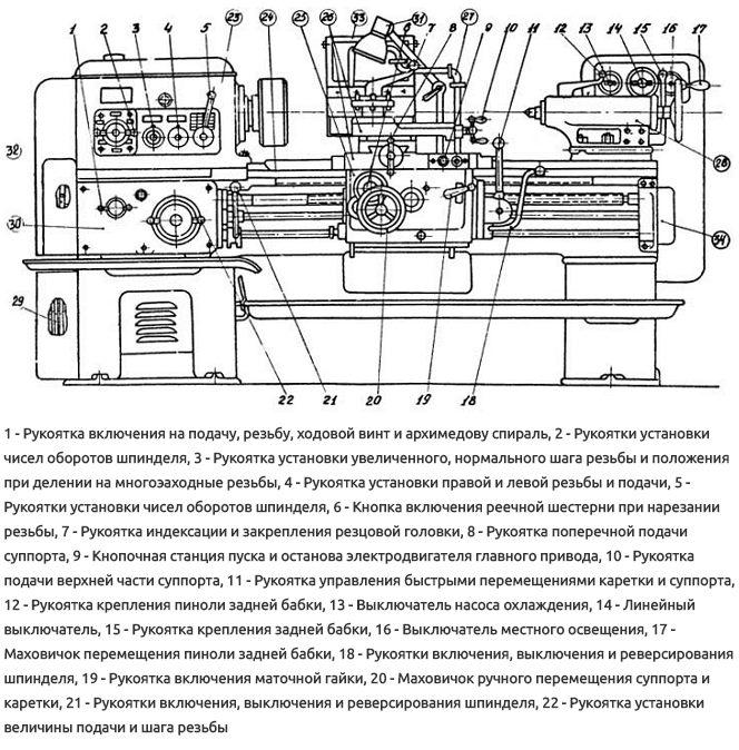 Органы управления станка 1К62