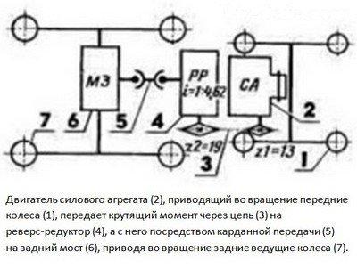 Кинематическая схема для мотоблока «Нева»