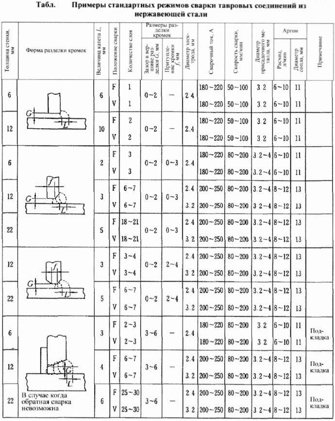 таблица тавровых соединений