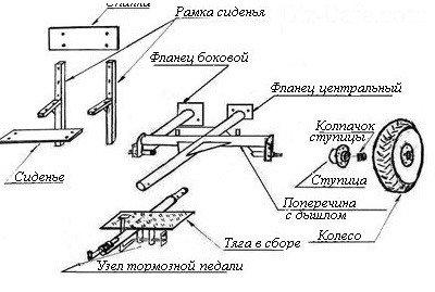 Схема изготовления стоек и оси колес