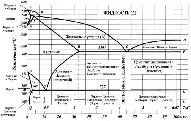 Диаграмма состояний Fe-C