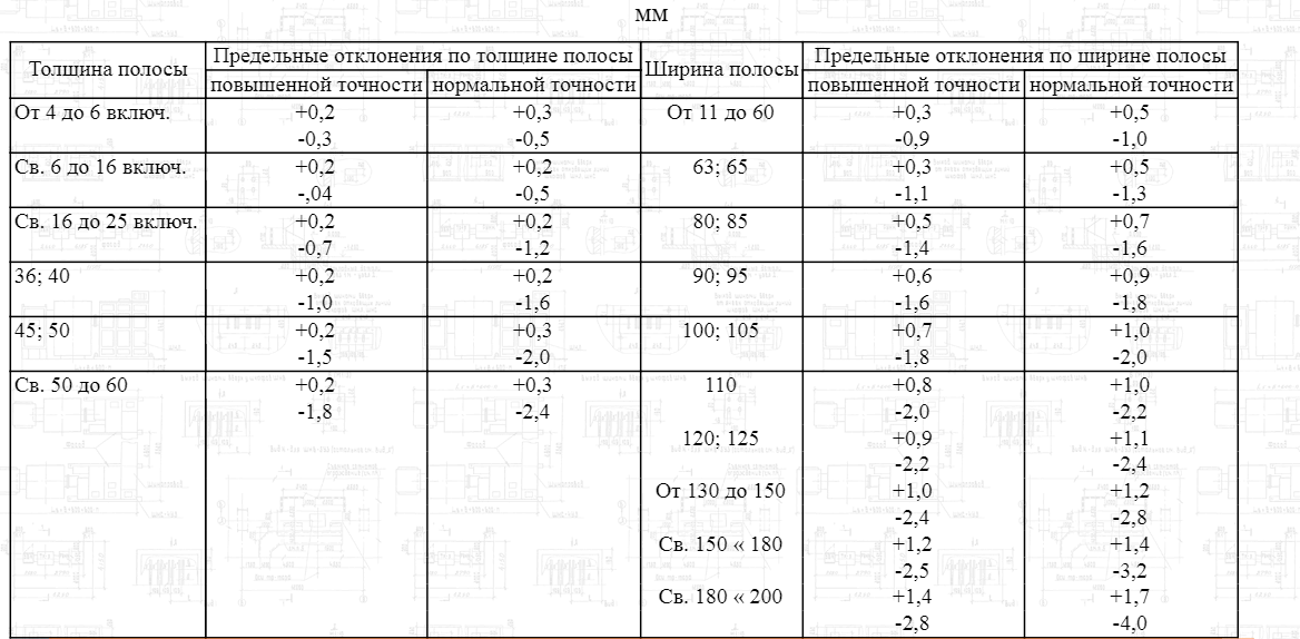 Таблица 2. Максимальное отклонение в толщине готовой полосы в мм.