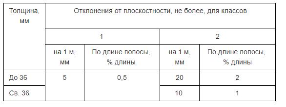 Таблица 5. Отклонение от плоскности стальных полос.