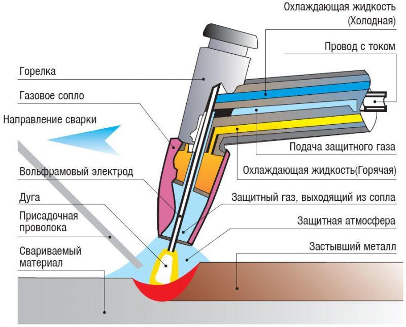 Принцип работы плазменной резки