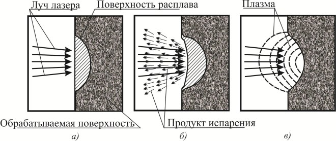 Процесс лазерной резки в схематичной форме