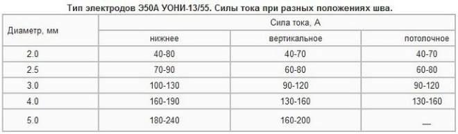 Режимы сварки электродами 1355