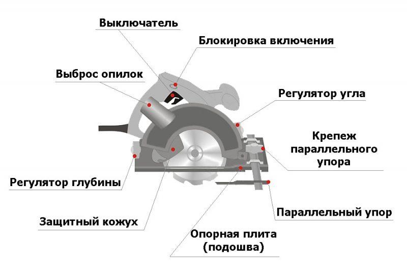 Устройство дисковой пилы