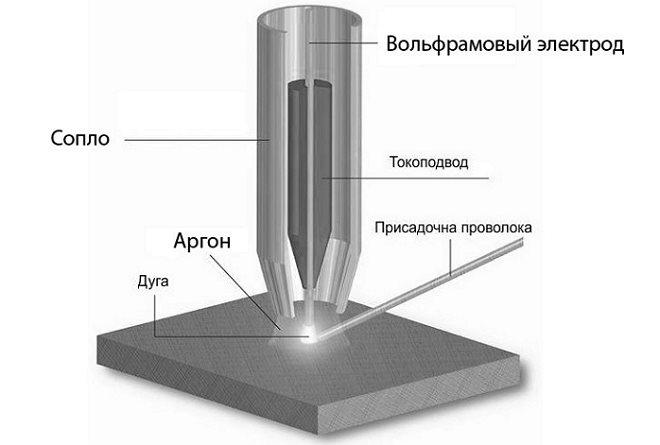 Схема аргонной сварки с применением неплавящегося вольфрамового электрода