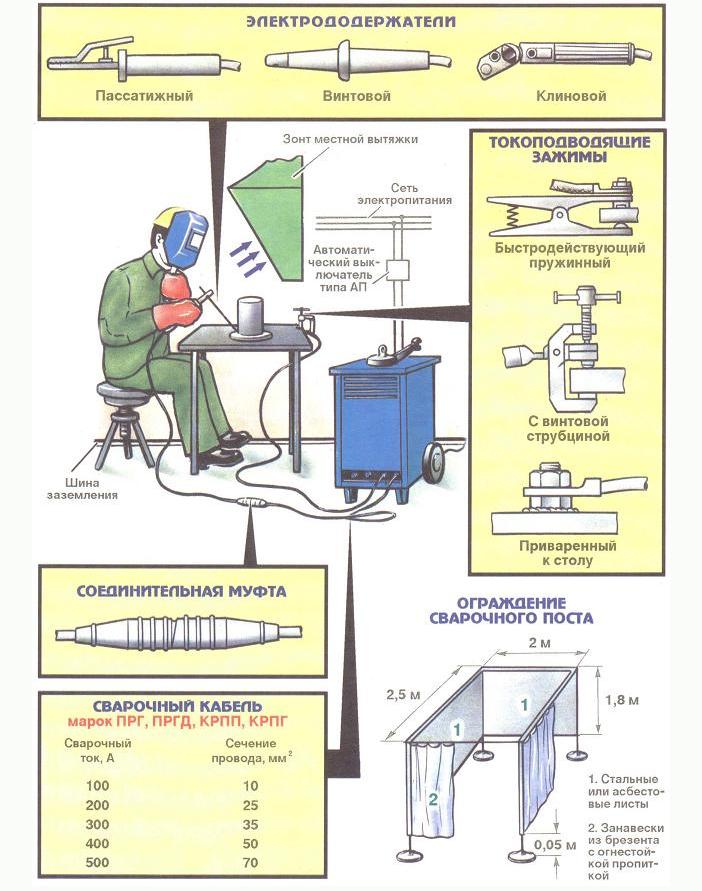 Оборудования и инструменты для сварки на посту