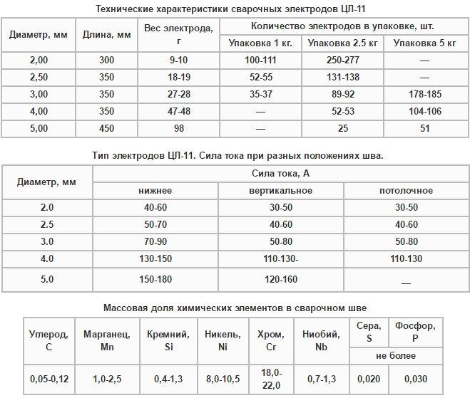 Технические параметры электродов ЦЛ-11