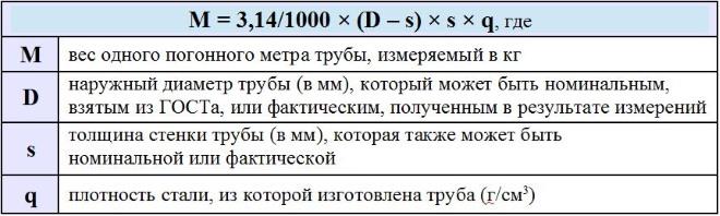 Формула расчета массы погонного метра трубы