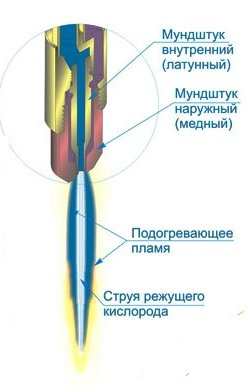 Устройство головки газового резака. Ист. http://rezhemmetall.ru/gazovyj-rezak-po-metallu.html.