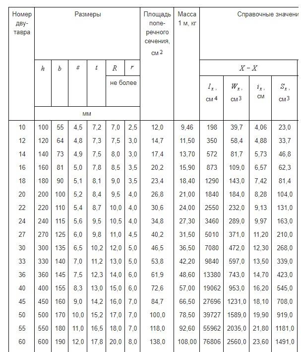 ГОСТ-8239-89 Таблица с характеристиками