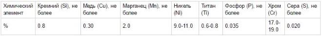 Содержание основных химических элементов в сплаве 12Х18Н10Т