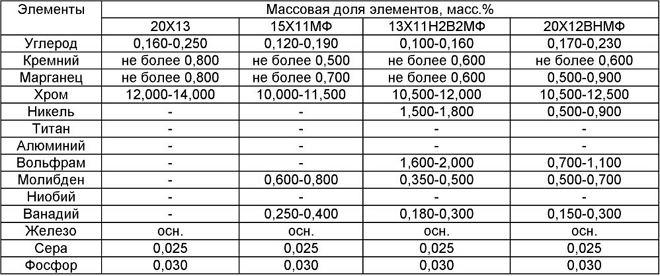Химический состав жаропрочных сталей марок 13Х11Н2В2МФ, 15Х11МФ, 20Х13, 20Х12ВНМФ
