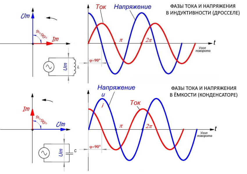 График тока и напряжения в конденсаторе и дросселе