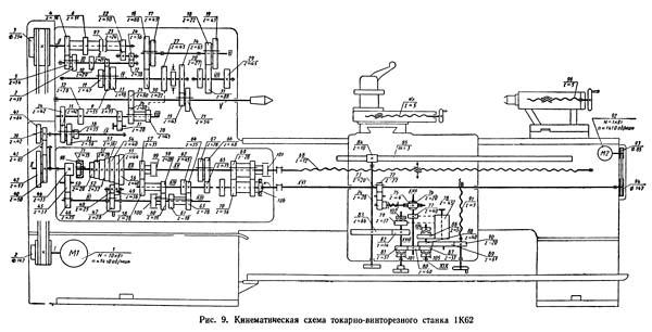 Кинематическая схема станка 1к62