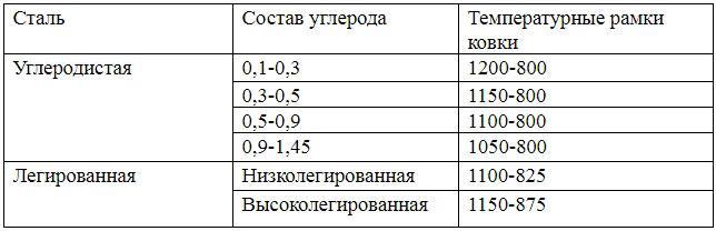 Температура плавления стали