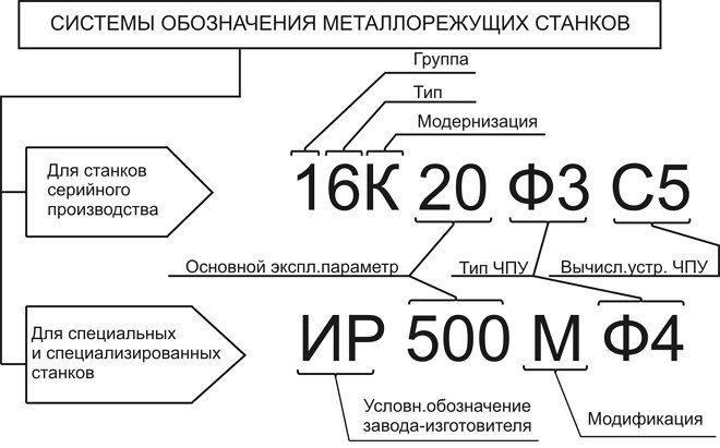 Расшифровка маркировки металлорежущих станков
