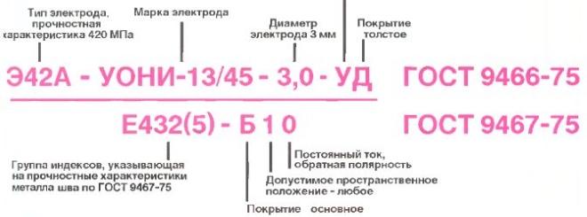 Пример условного обозначения электродов