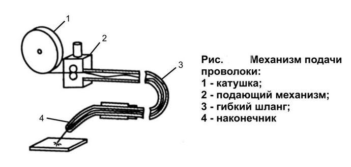 устройство механизма подачи