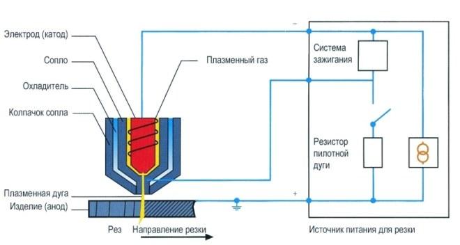 Устройство и принцип действия плазменной резки
