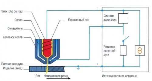 Конструкция и схема подключения плазмотрона