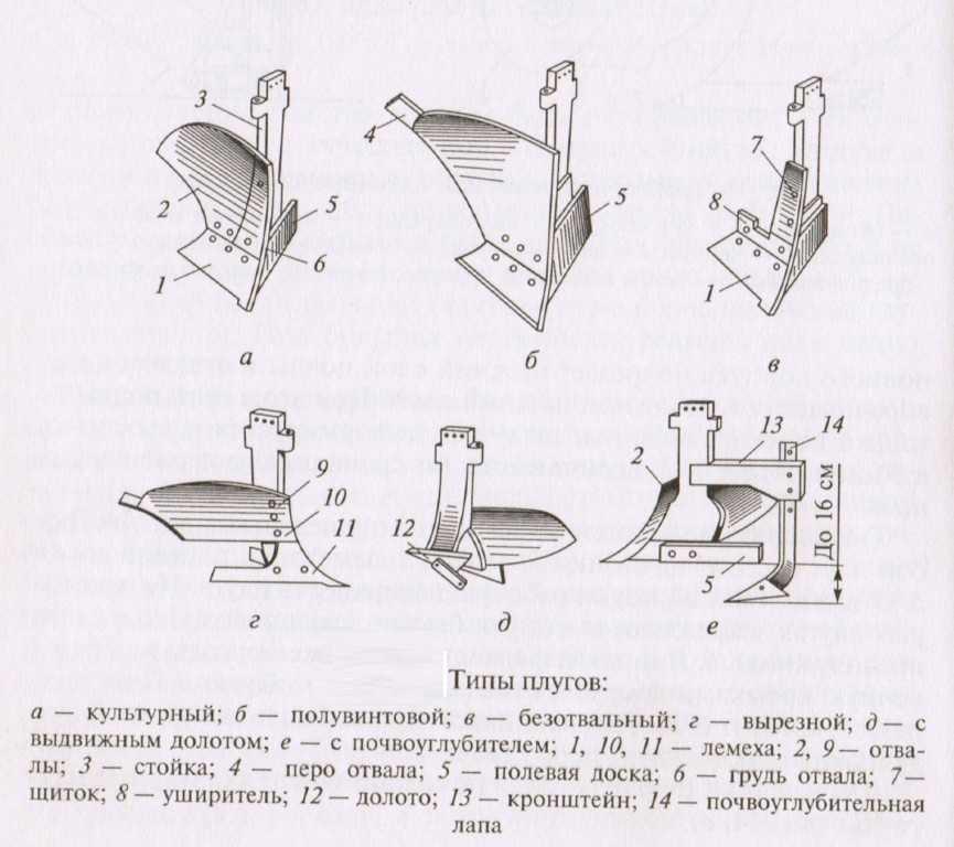 Виды корпусов лемешных плугов