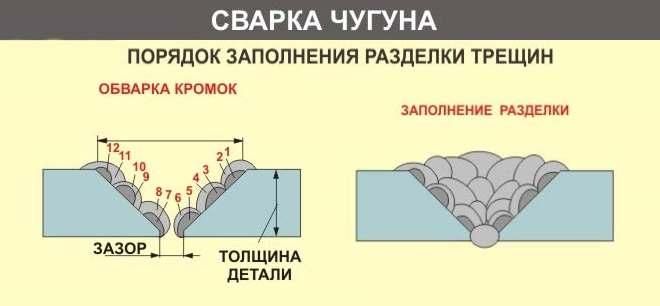 poryadok-nalozheniya-shvov-pri-svarke-chuguna