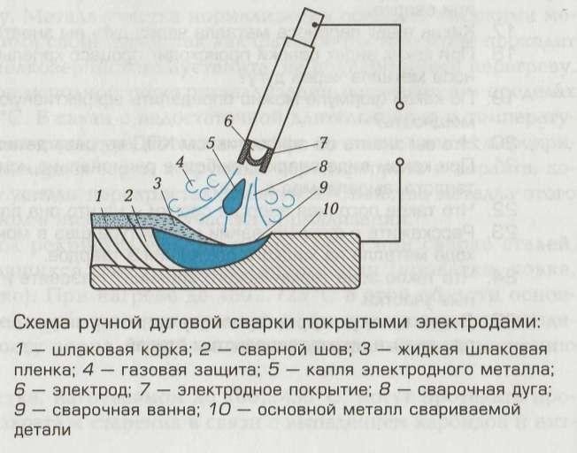 чертеж сварки