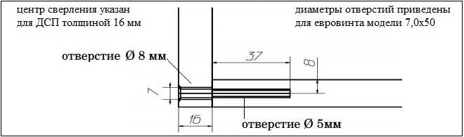 Схема сверления отверстий под евровинт