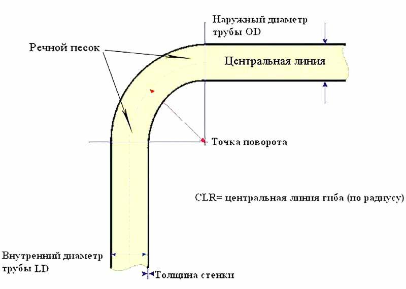 Схема угла загиба