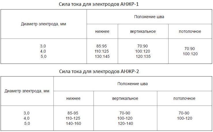 Электроды АНЖР-1 и АНЖР-2 применяются для сварки без предварительного подогрева и без последующей термообработки