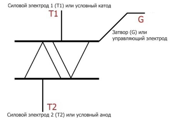 Схема обозначения симистора