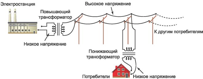 Схема передачи электроэнергии на большие расстояния