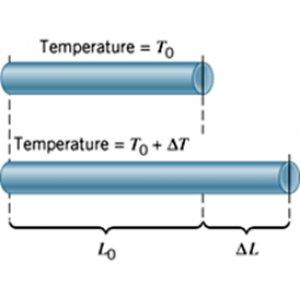 Онлайн расчет коэффициента линейного расширения материалов