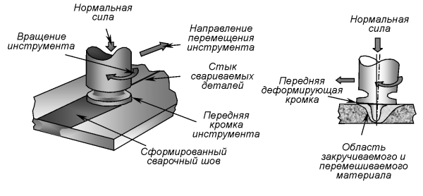 Схема сварки трением с перемешиванием, при которой сварочный шов формируется с помощью комбинирования операций выдавливания и перемешивнания