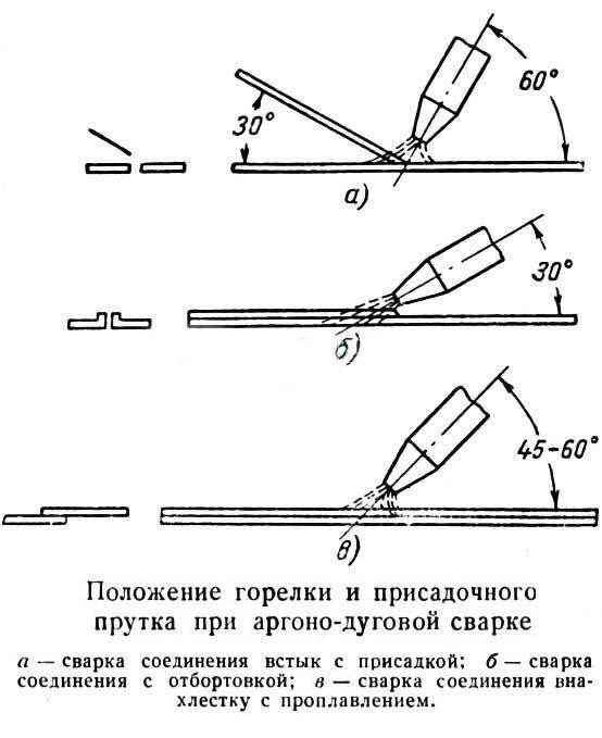 Положение горелки и присадочного прутка при сварке