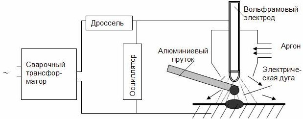 Схема дуговой сварки алюминия