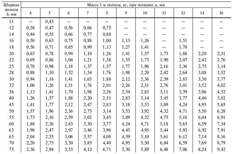 ГОСТ 103-76 Таблица 1.1