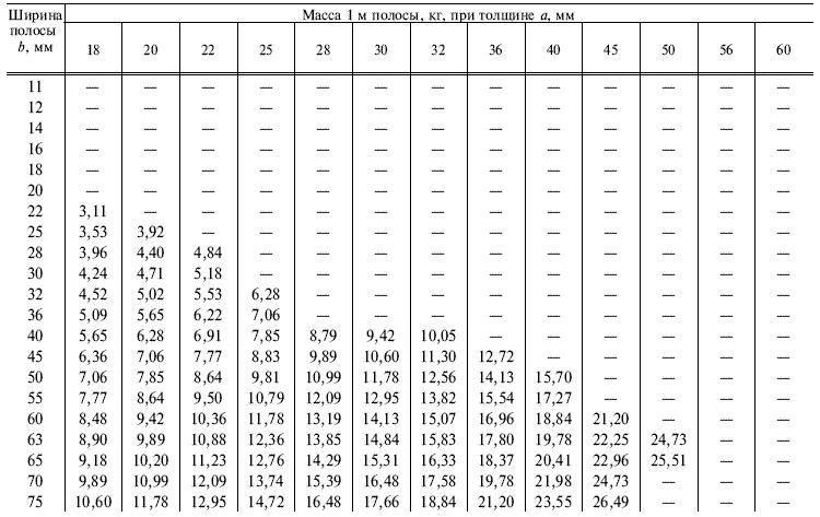 ГОСТ 103-76 Таблица 1.2