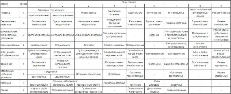 Группы и типы металлорежущих станков