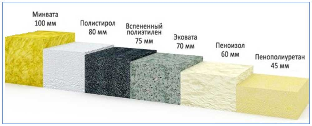 Материал для термоизоляции трубопроводов отопления