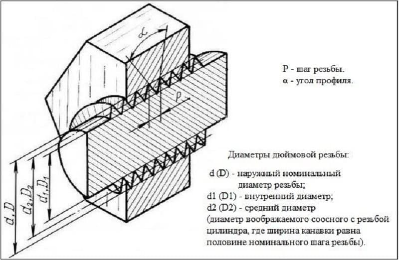 Диаметр дюймовой резьбы