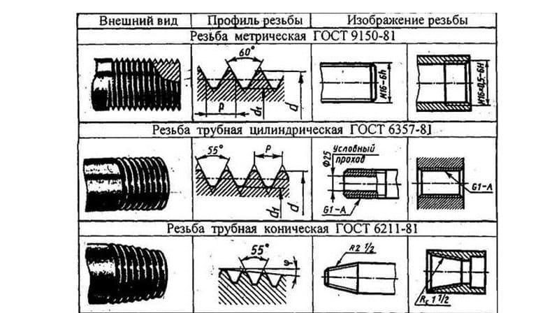 Разновидности трубной резьбы и обозначение на чертежах