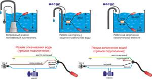 Устройство поплавковый выключатель